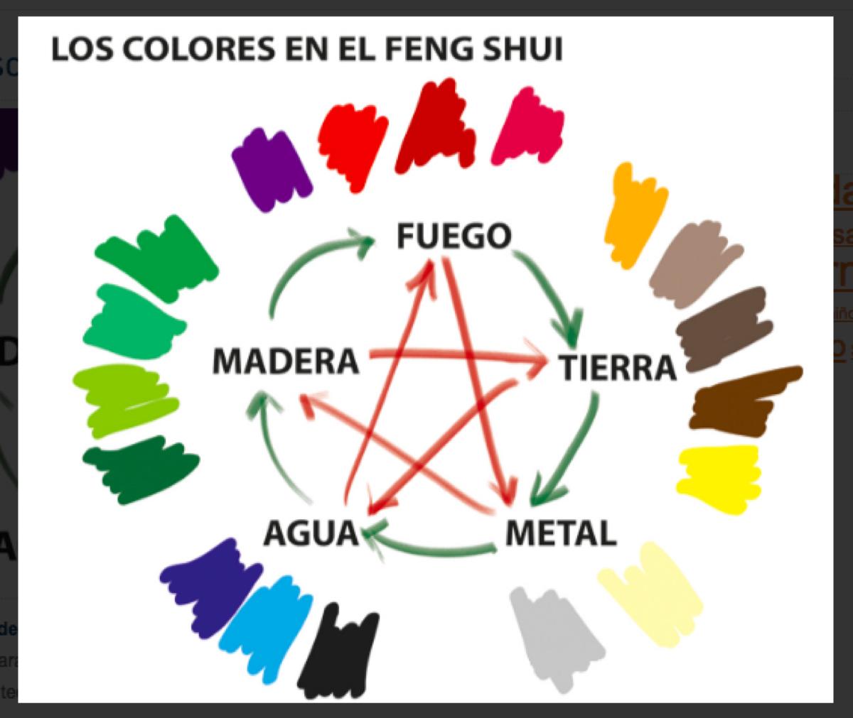 Feng Shui aplicado a la moda